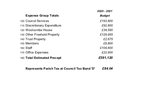 A breakdown of Sidmouth Town Council's 2020/21 precept.