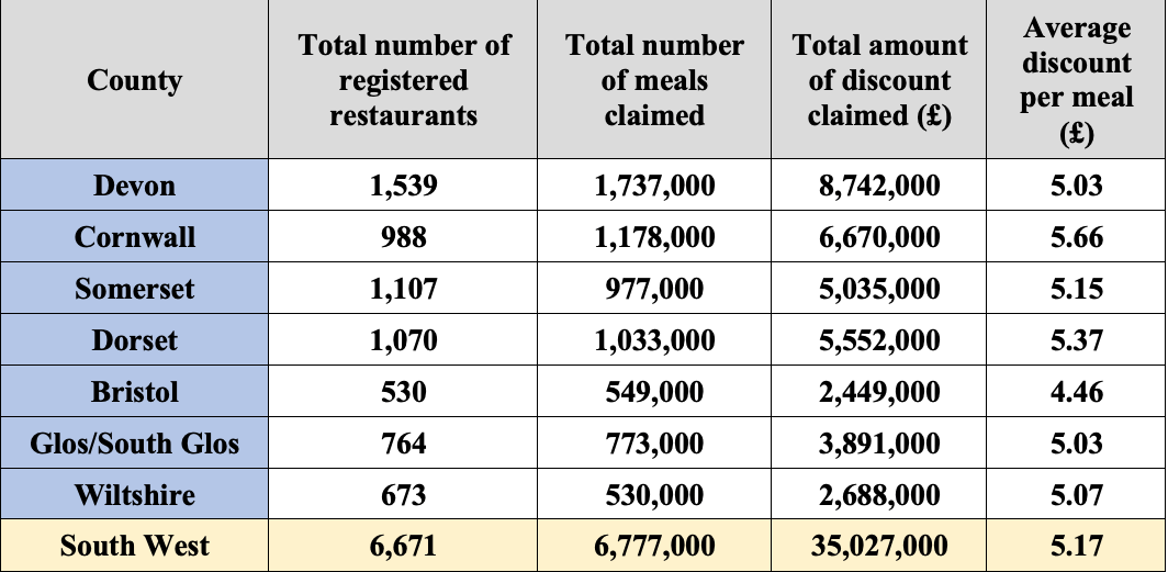 Government statistics for the Eat Out to Help Out scheme in the South West.